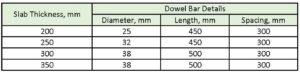 Dowel Bar Details