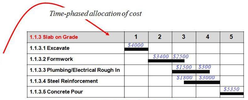 Schedule-Cost Baseline