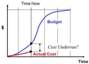 Cost Underrun